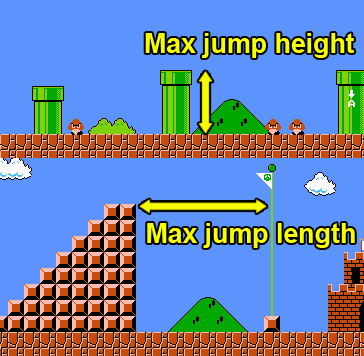 Game balancing - Mario jumps